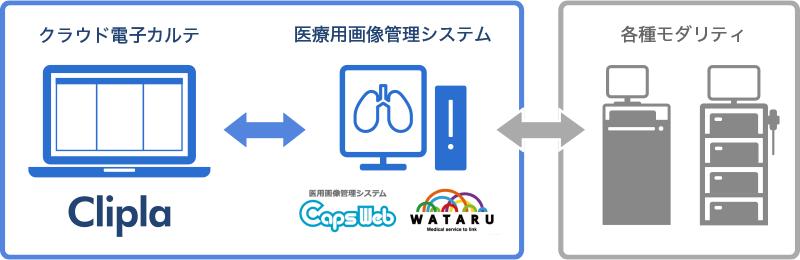 医療用画像管理システムとの連携